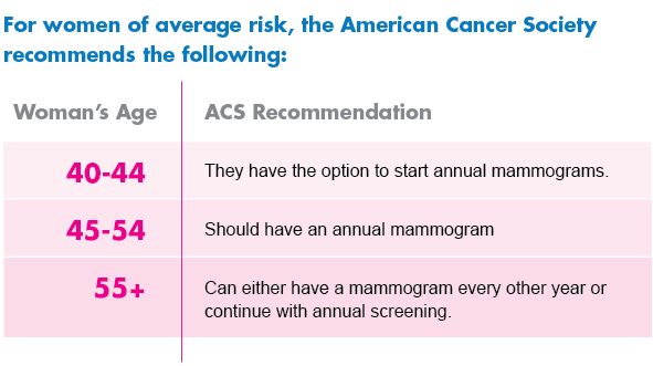 ACS_Mammogram_Recommendations